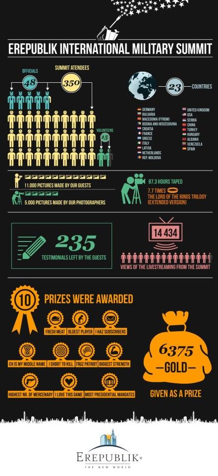 sumit infographic
